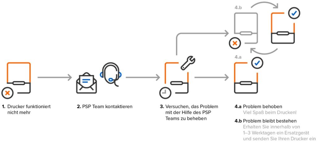 Formlabs Pro Service Plan Schweiz